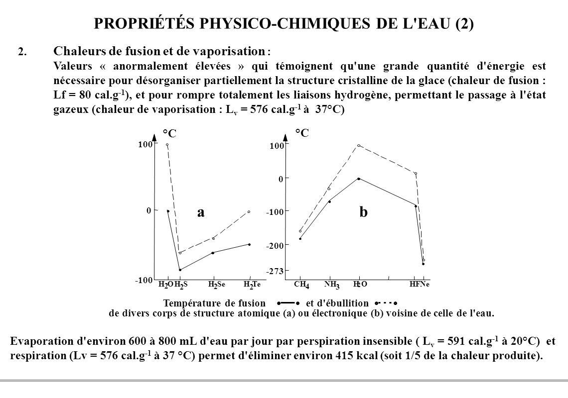 PROPRIÉTÉS PHYSICO-CHIMIQUES DE L EAU (2)