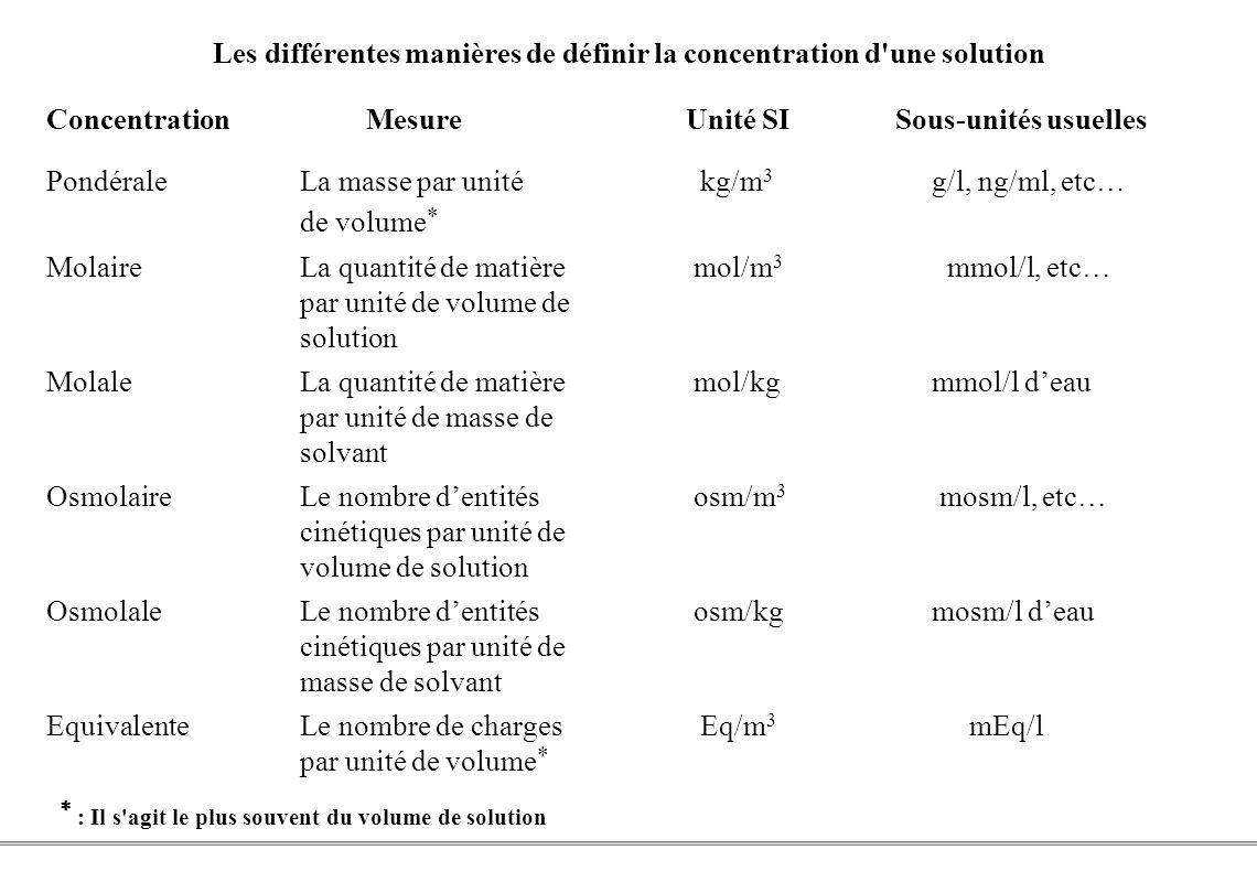 Les différentes manières de définir la concentration d une solution