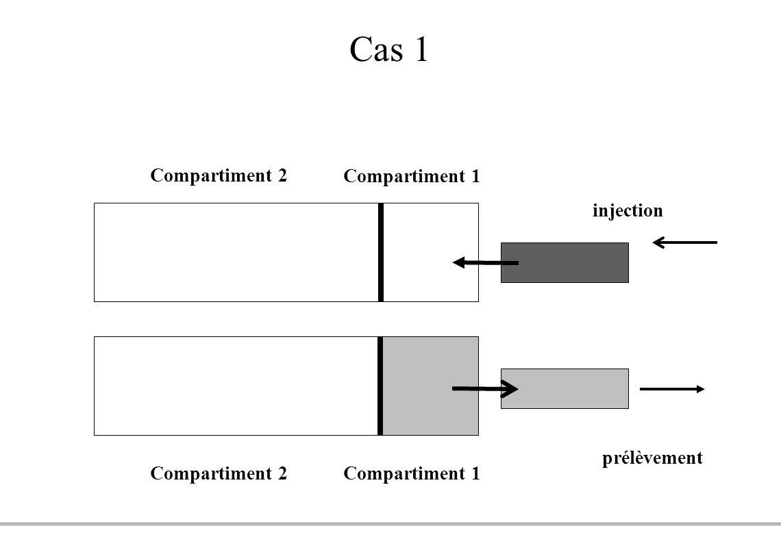 Cas 1 Compartiment 2 Compartiment 1 injection prélèvement