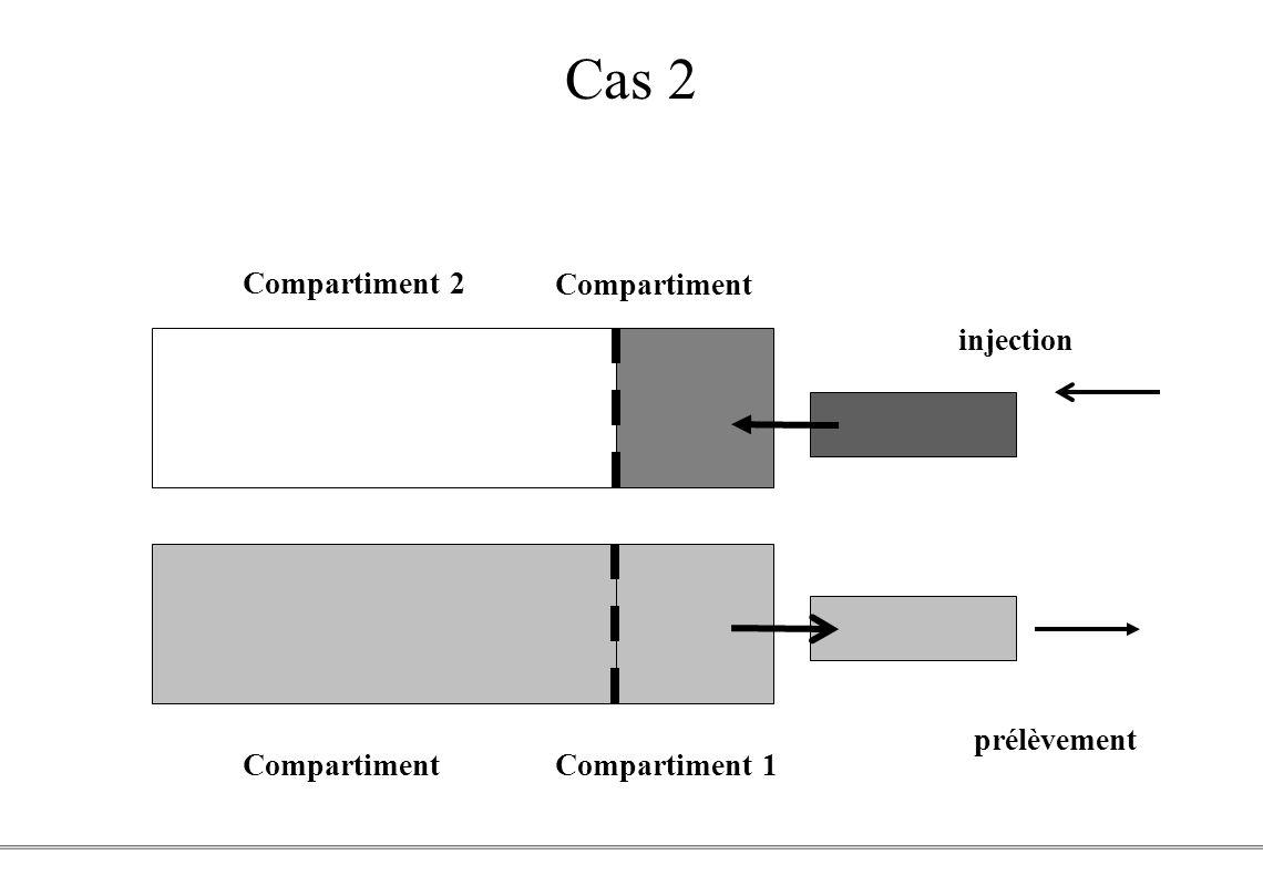Cas 2 Compartiment 2 Compartiment 1 injection prélèvement