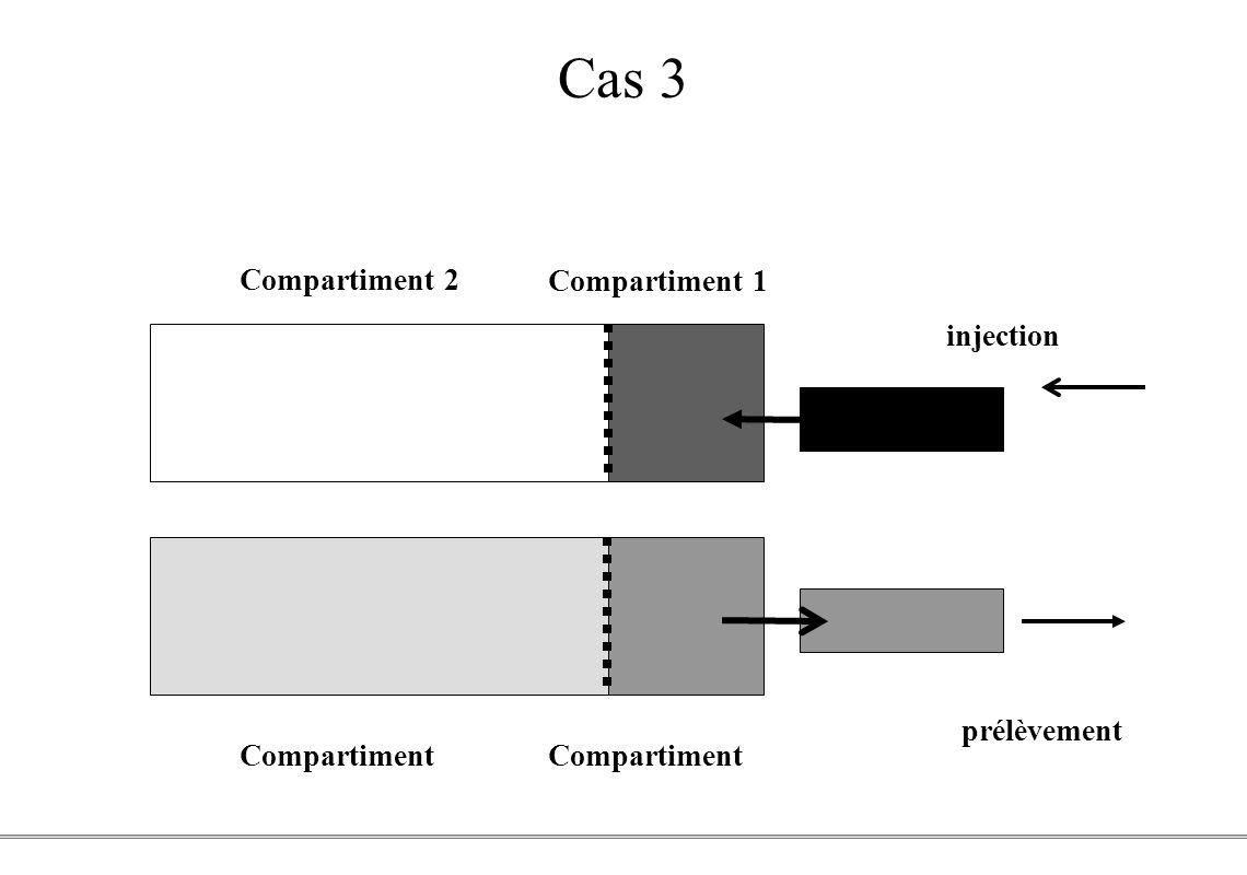 Cas 3 Compartiment 2 Compartiment 1 injection prélèvement