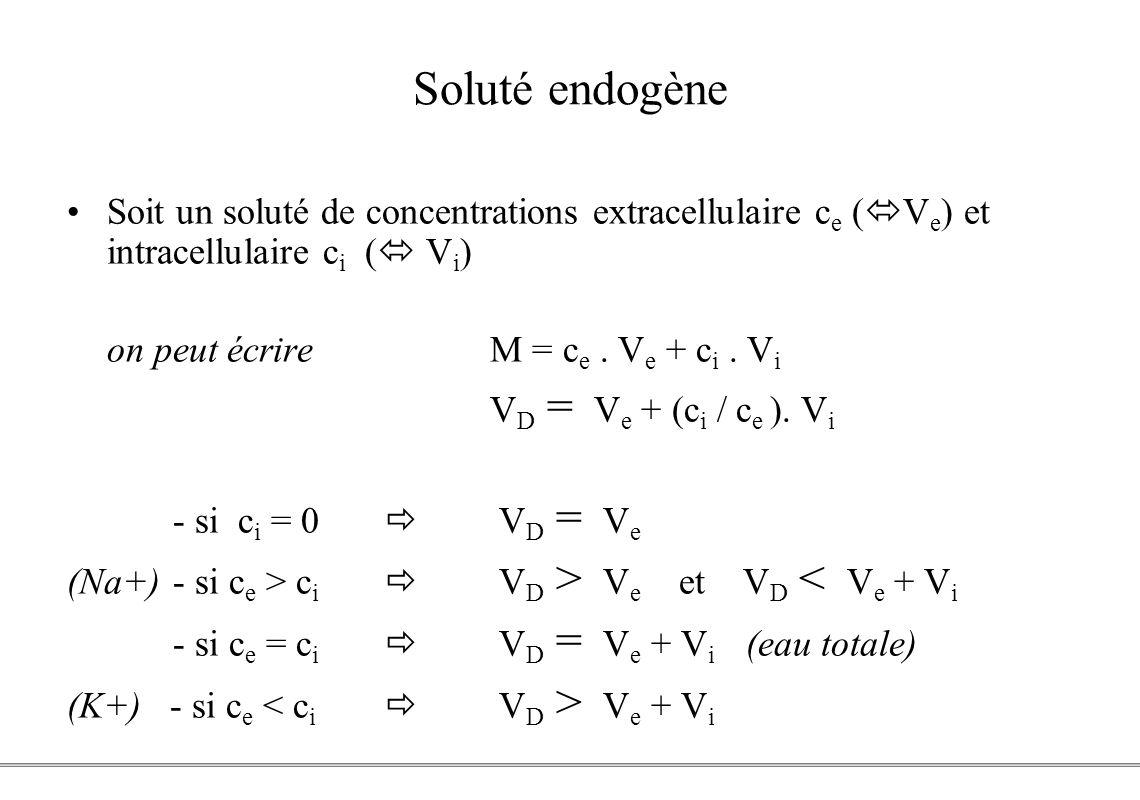 Soluté endogène Soit un soluté de concentrations extracellulaire ce (Ve) et intracellulaire ci ( Vi)