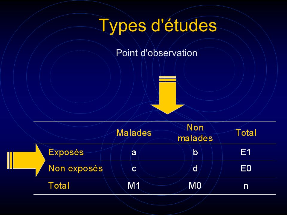 Types d études Point d observation