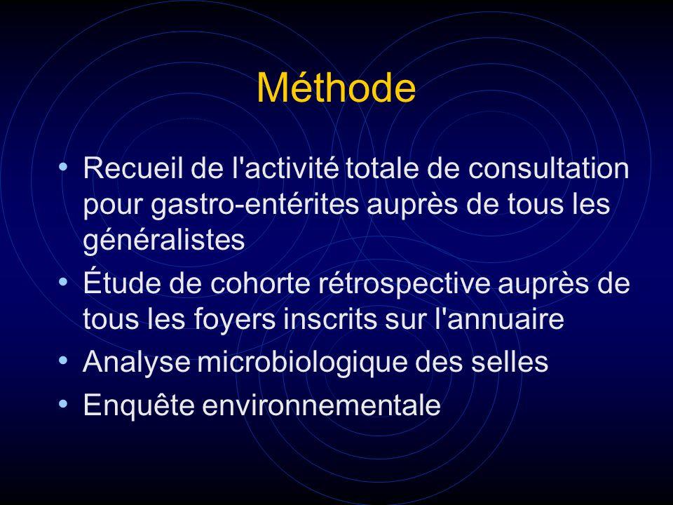 Méthode Recueil de l activité totale de consultation pour gastro-entérites auprès de tous les généralistes.