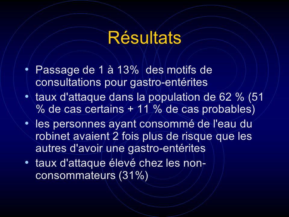Résultats Passage de 1 à 13% des motifs de consultations pour gastro-entérites.