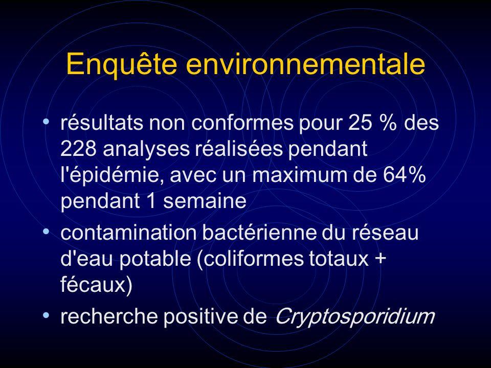 Enquête environnementale