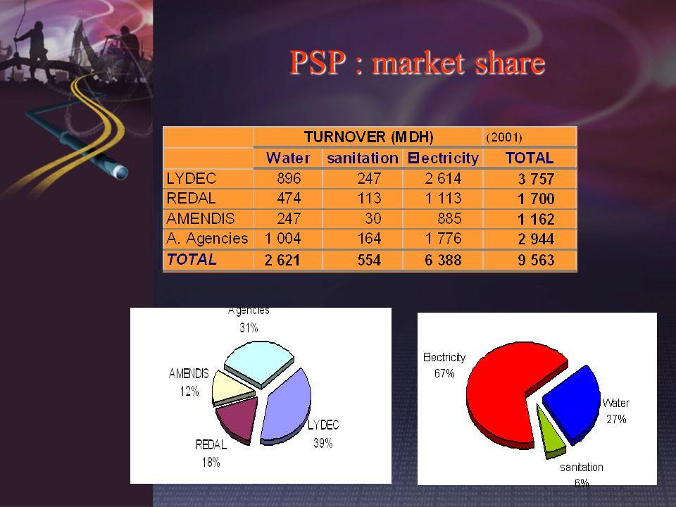 PSP : market share