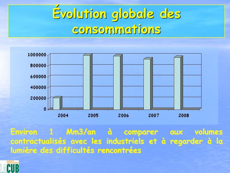 Évolution globale des consommations