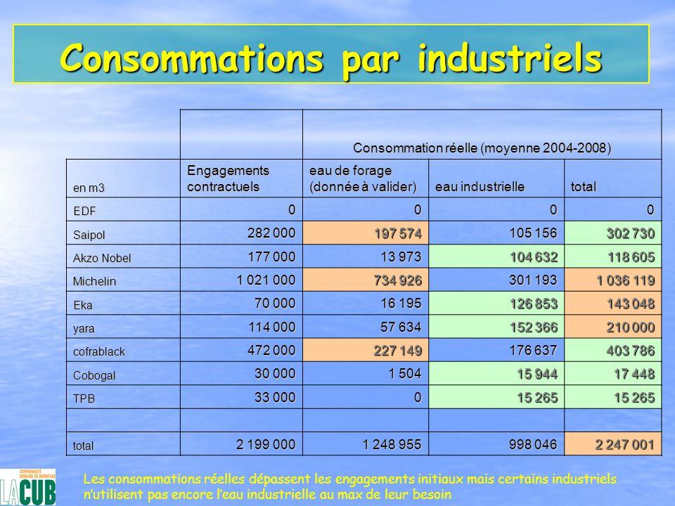 Consommations par industriels