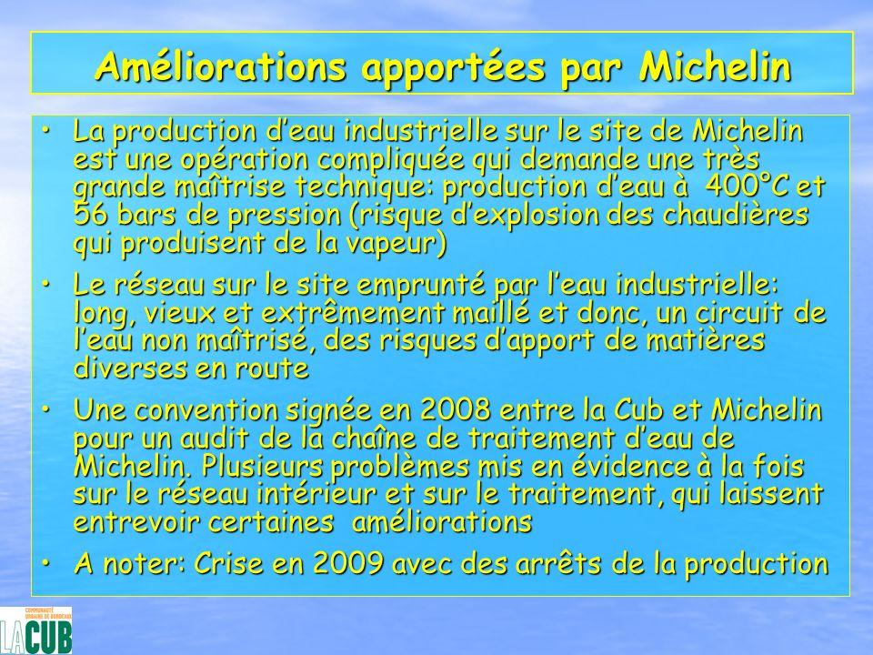 Améliorations apportées par Michelin