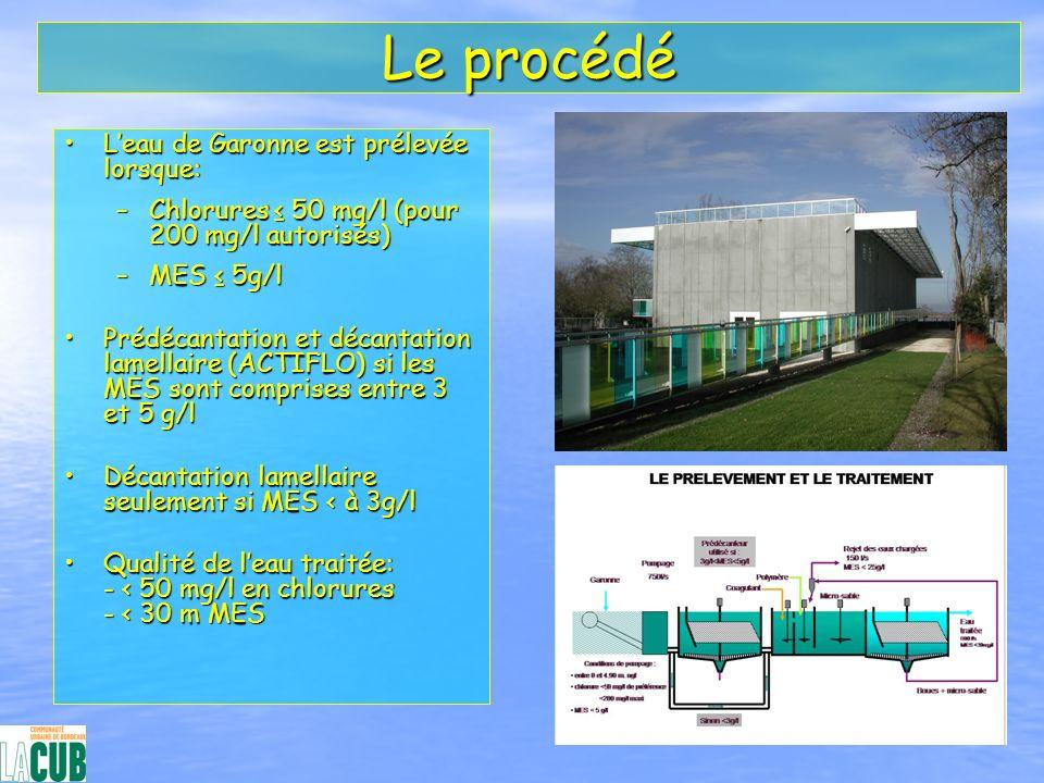 Le procédé L'eau de Garonne est prélevée lorsque: