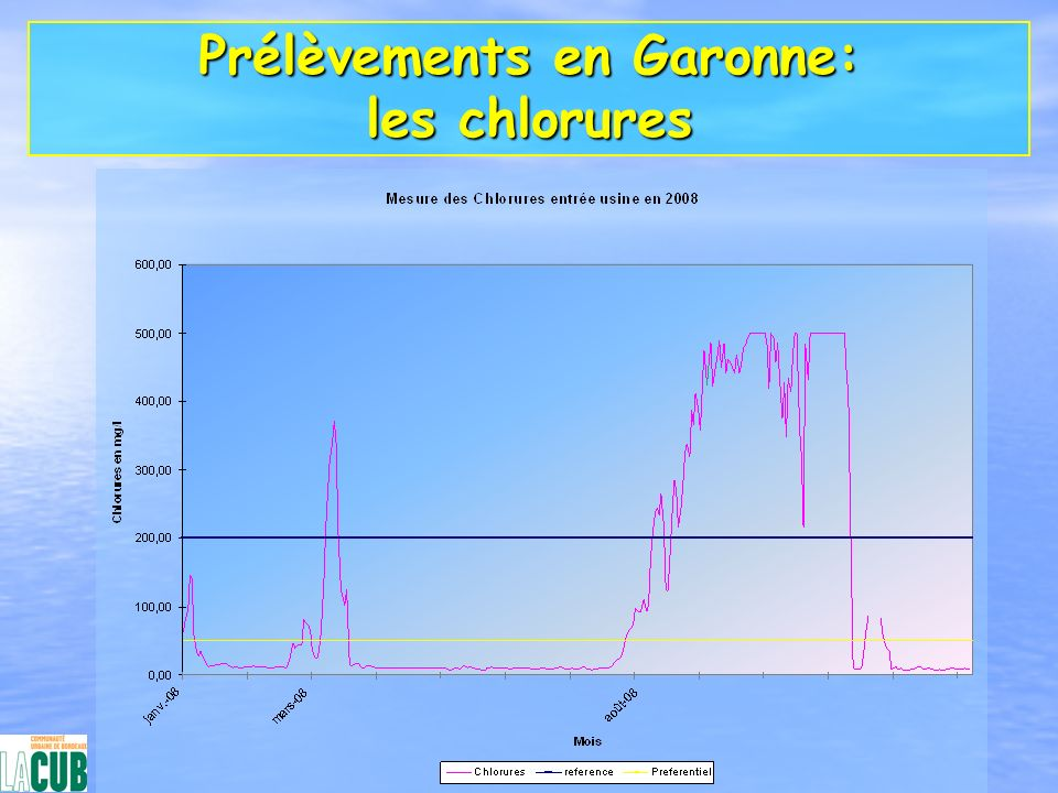 Prélèvements en Garonne: les chlorures
