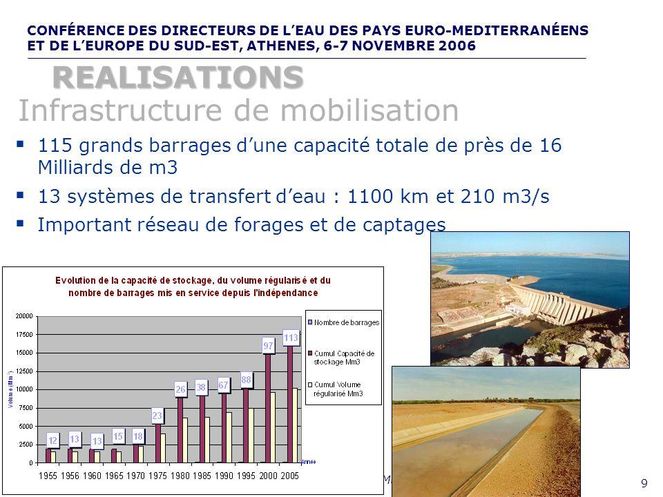 Infrastructure de mobilisation
