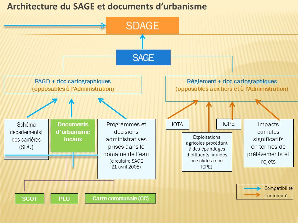 SDAGE SAGE Architecture du SAGE et documents d'urbanisme
