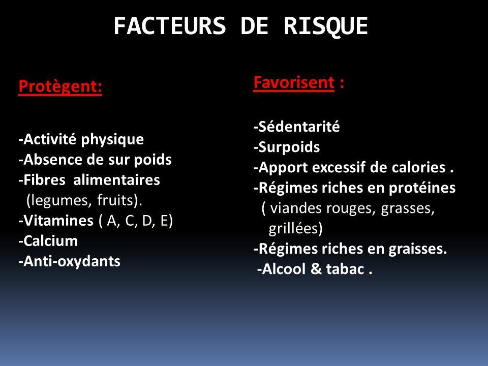 FACTEURS DE RISQUE Favorisent : Protègent: -Sédentarité