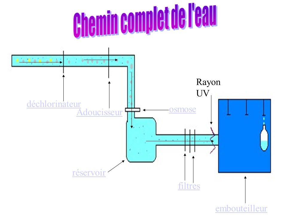 Chemin complet de l eau Rayon UV déchlorinateur osmose Adoucisseur