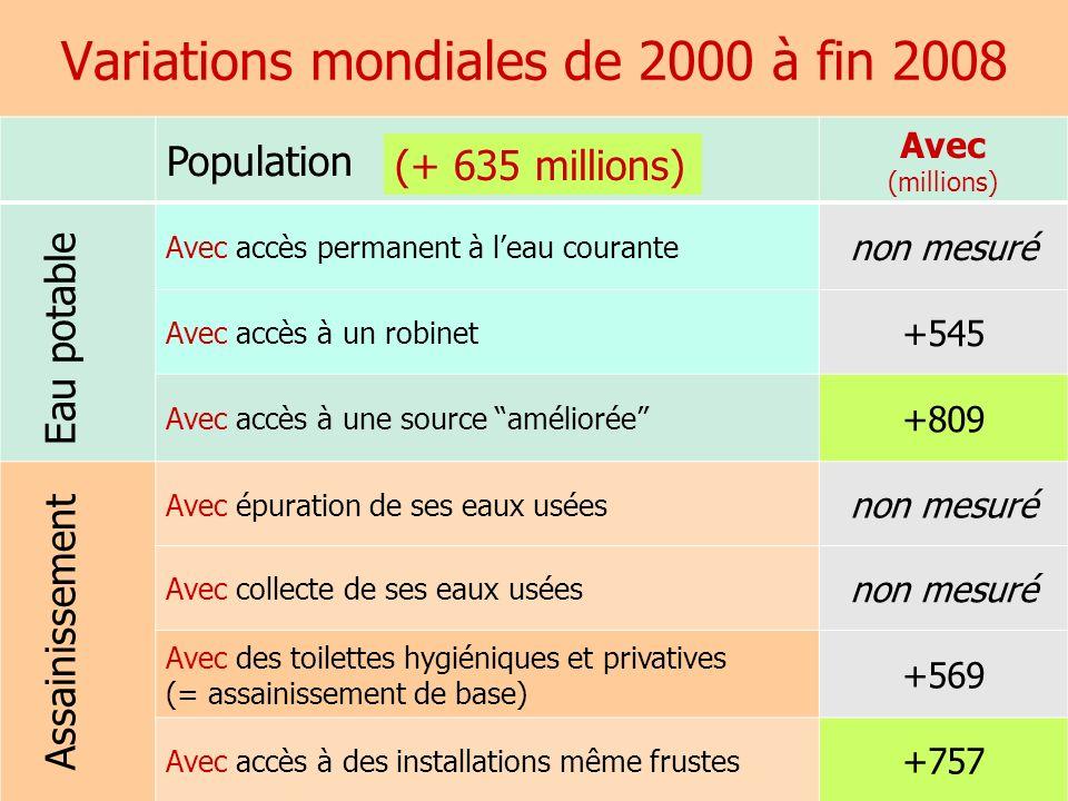 Variations mondiales de 2000 à fin 2008