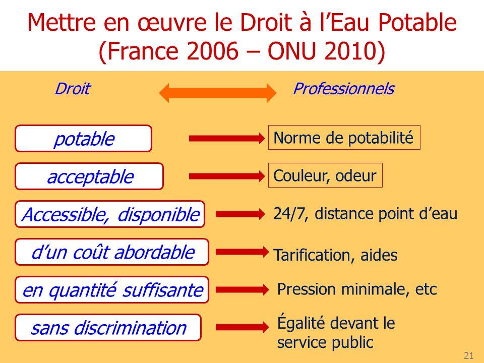 Mettre en œuvre le Droit à l'Eau Potable (France 2006 – ONU 2010)