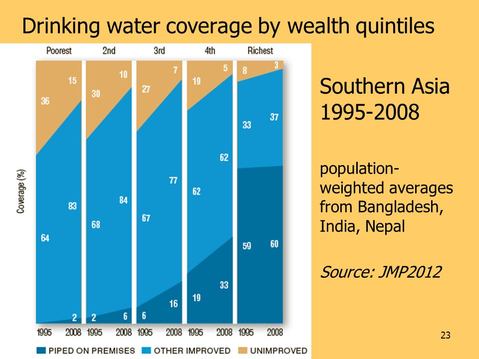 Drinking water coverage by wealth quintiles