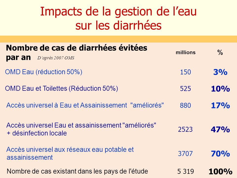 Impacts de la gestion de l'eau sur les diarrhées
