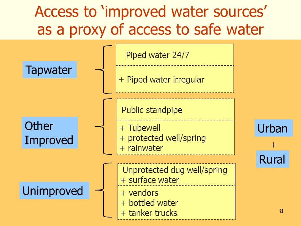 Access to 'improved water sources' as a proxy of access to safe water