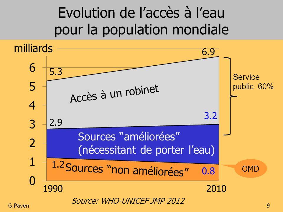 Evolution de l'accès à l'eau pour la population mondiale