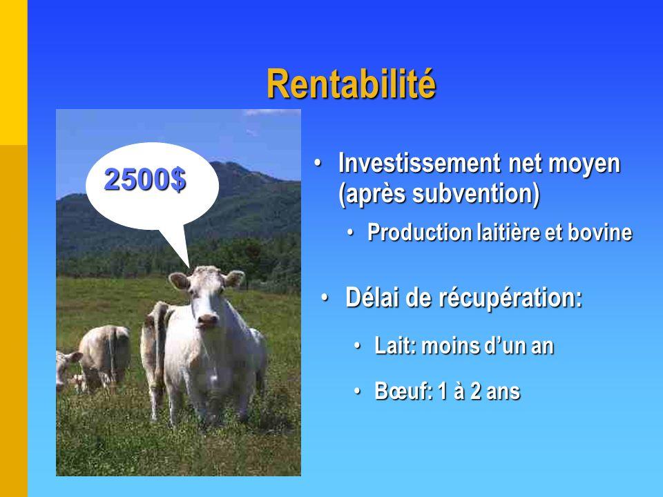 Rentabilité 2500$ Investissement net moyen (après subvention)