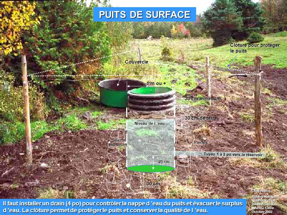 PUITS DE SURFACE Clôture pour protéger le puits. Couvercle. 1 m ou + 30 cm minimum. 30 cm de terre.