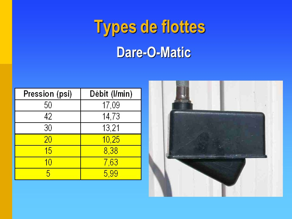 Types de flottes Dare-O-Matic