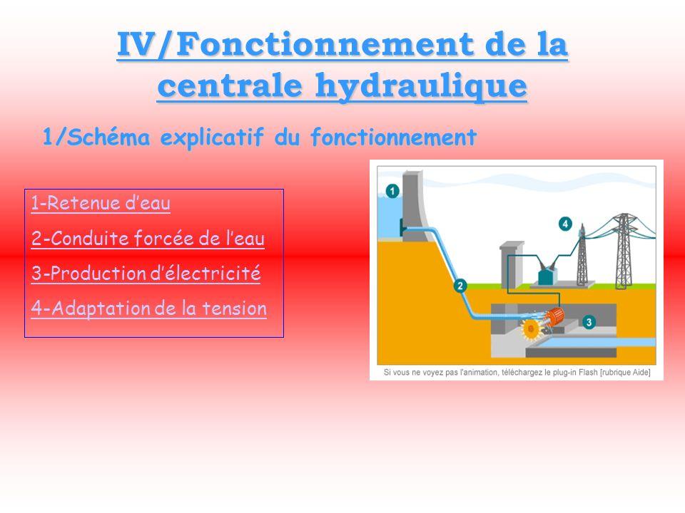 IV/Fonctionnement de la centrale hydraulique