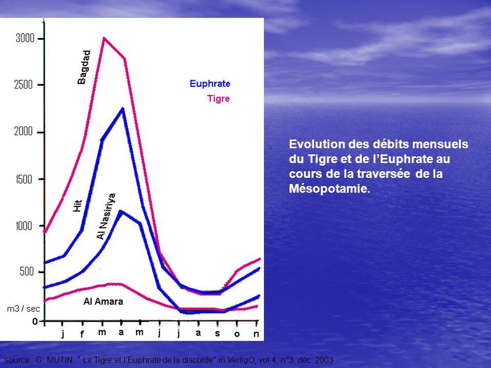 Evolution des débits mensuels du Tigre et de l'Euphrate au cours de la traversée de la Mésopotamie.