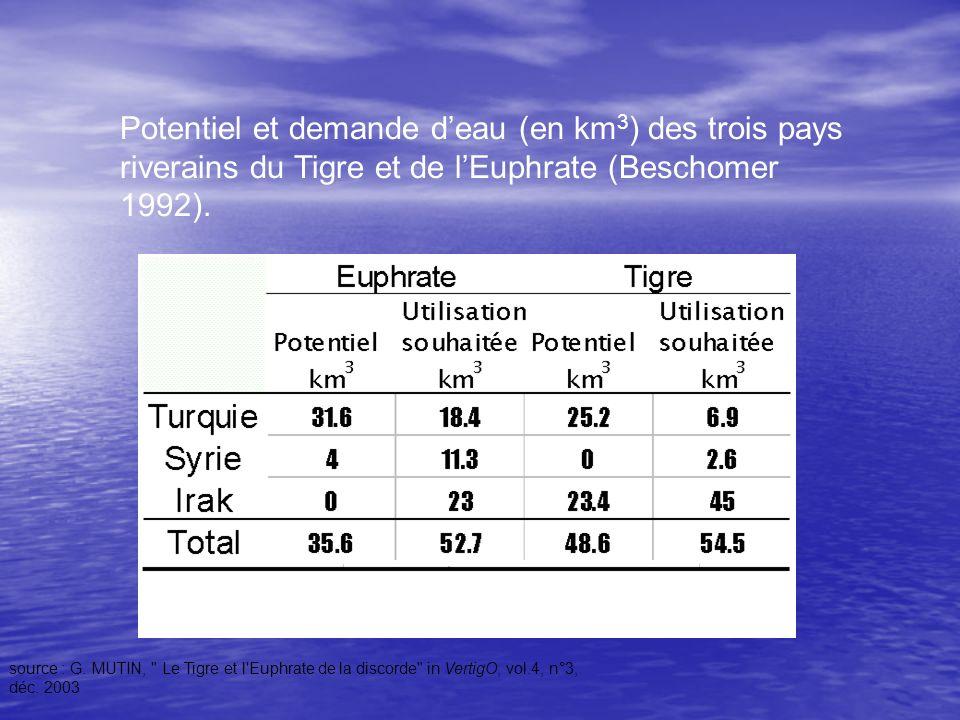 Potentiel et demande d'eau (en km3) des trois pays riverains du Tigre et de l'Euphrate (Beschomer 1992).
