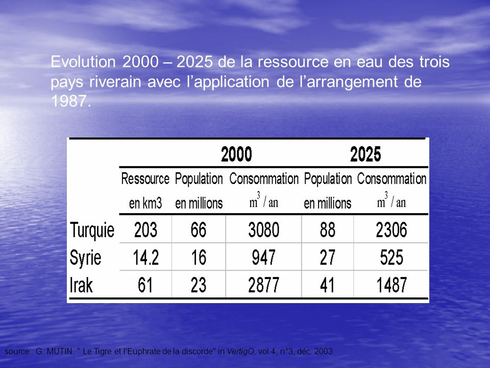 Evolution 2000 – 2025 de la ressource en eau des trois pays riverain avec l'application de l'arrangement de 1987.