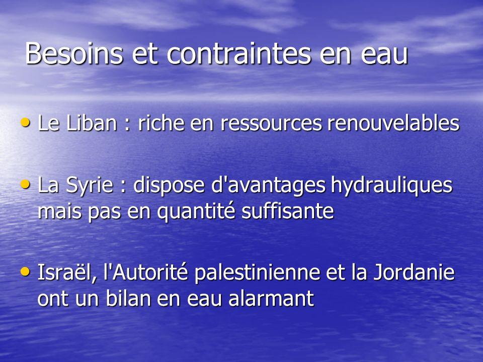 Besoins et contraintes en eau