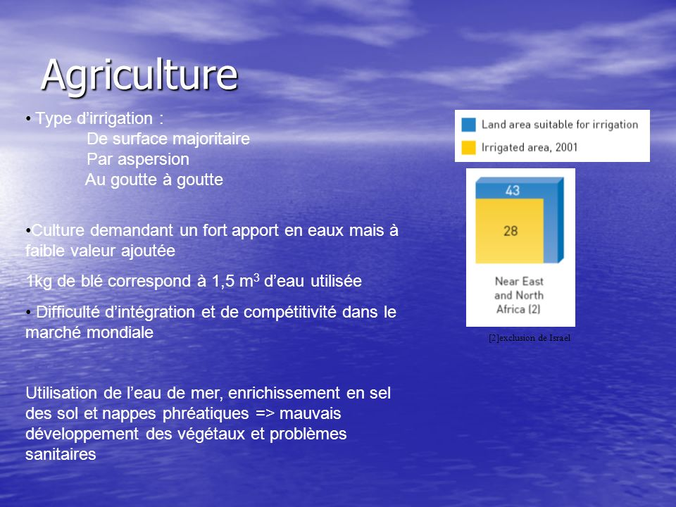 Agriculture Type d'irrigation : De surface majoritaire Par aspersion