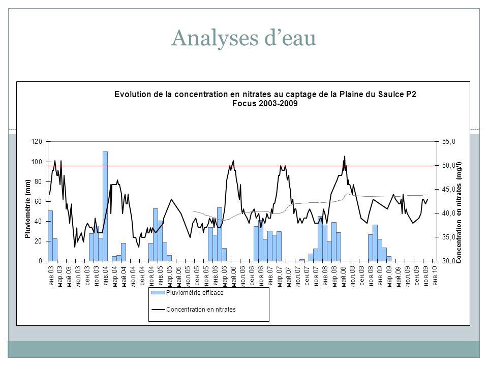 Analyses d'eau Résultats analyse mi-novembre 2009: P1: 38 mg/l