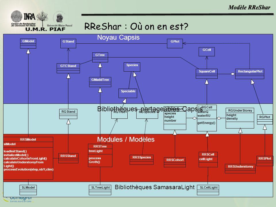 RReShar : Où on en est Noyau Capsis Bibliothèques partageables Capsis