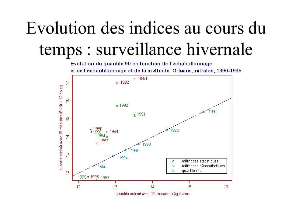 Evolution des indices au cours du temps : surveillance hivernale