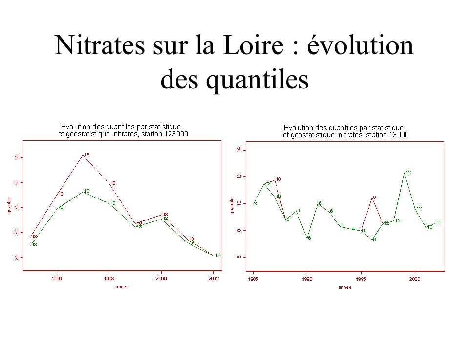 Nitrates sur la Loire : évolution des quantiles