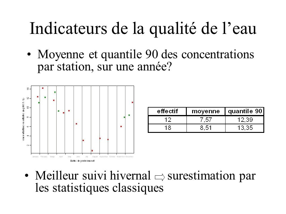 Indicateurs de la qualité de l'eau