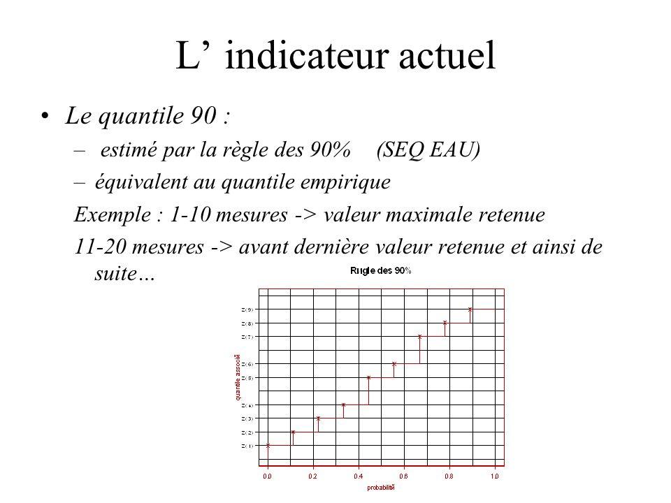 L' indicateur actuel Le quantile 90 :