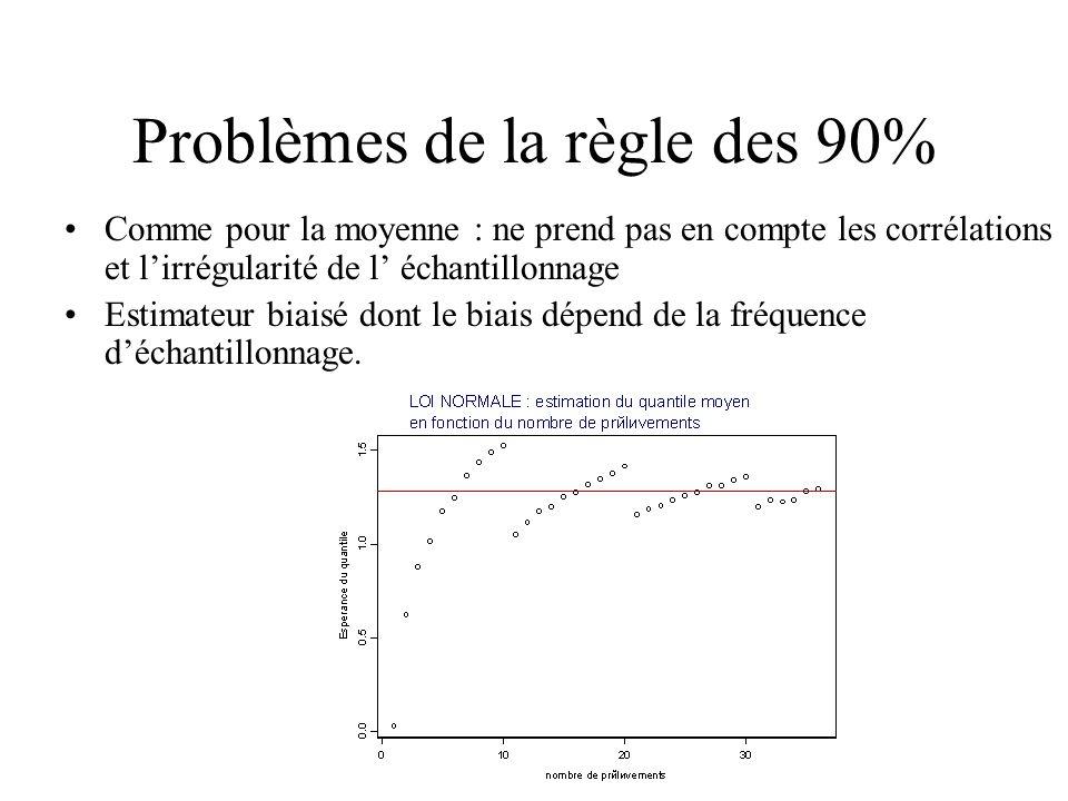 Problèmes de la règle des 90%
