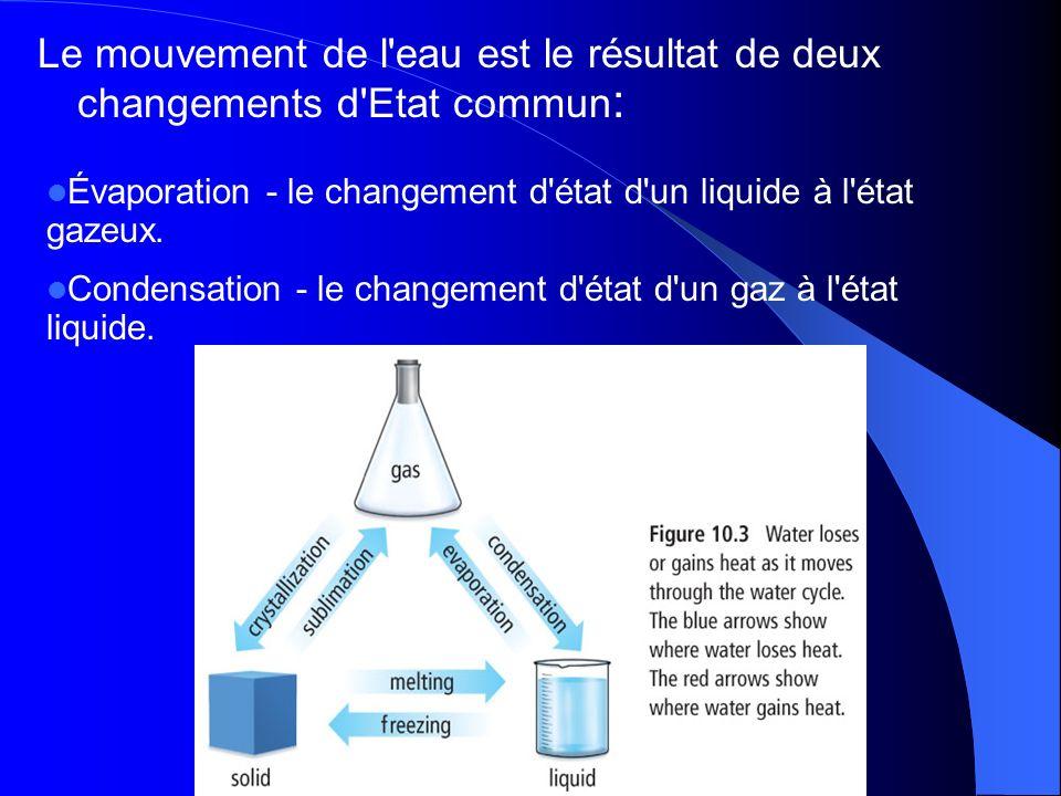 Le mouvement de l eau est le résultat de deux changements d Etat commun: