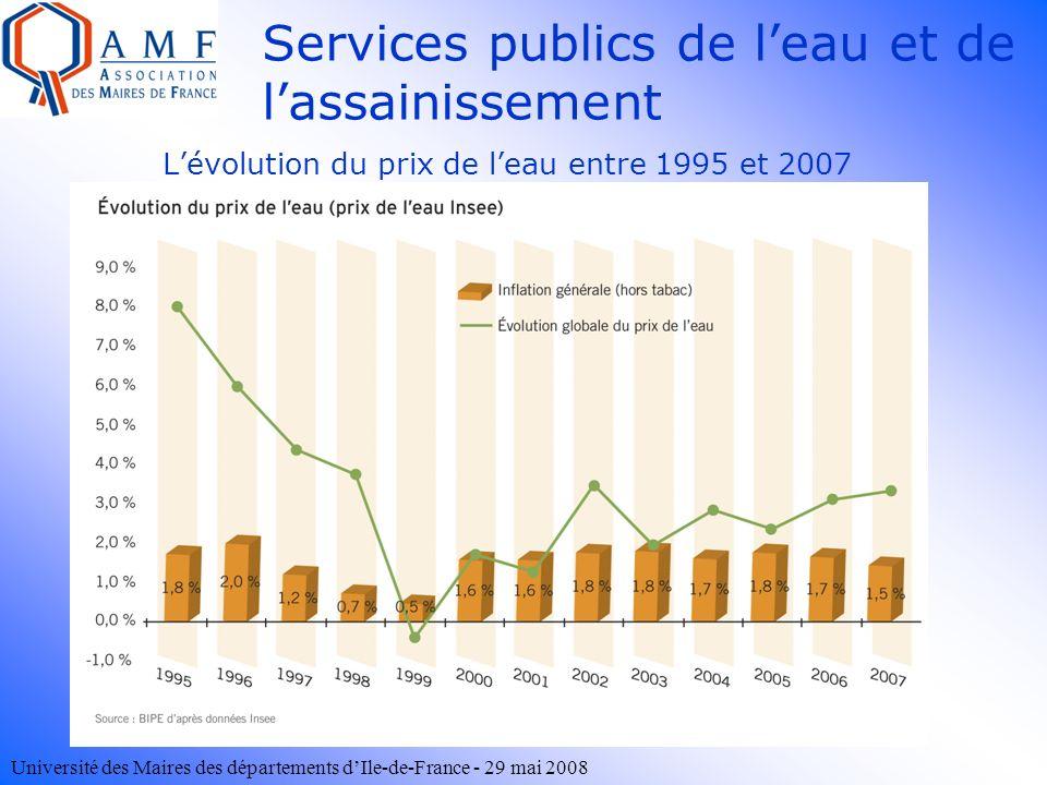 L'évolution du prix de l'eau entre 1995 et 2007