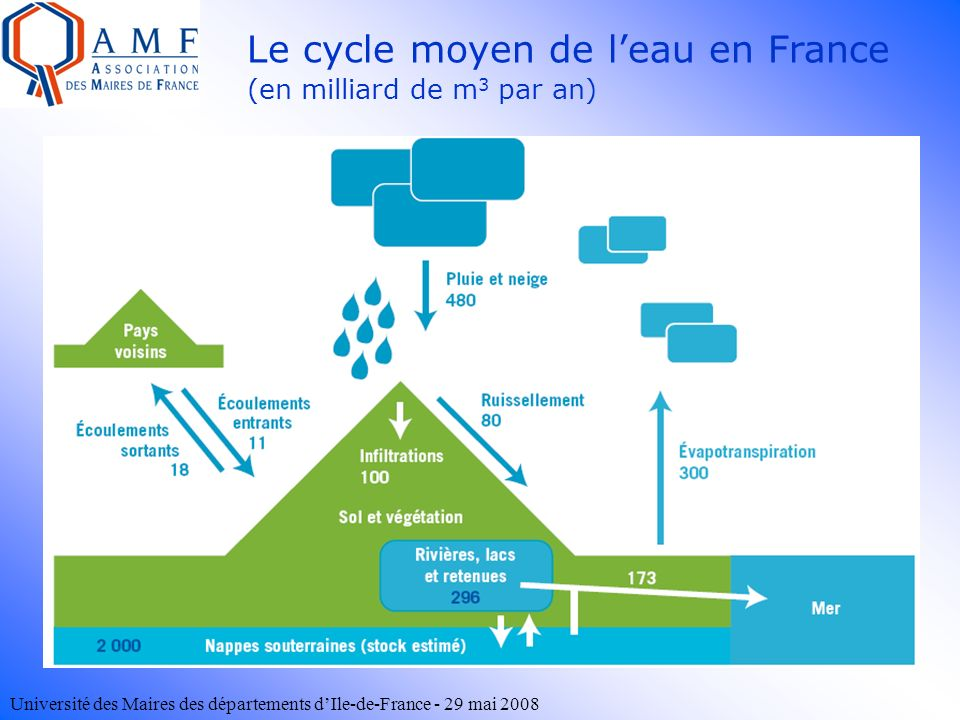 Le cycle moyen de l'eau en France (en milliard de m3 par an)