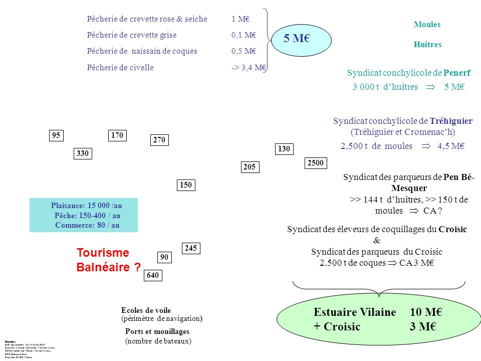 5 M€ Tourisme Balnéaire Estuaire Vilaine 10 M€ + Croisic 3 M€