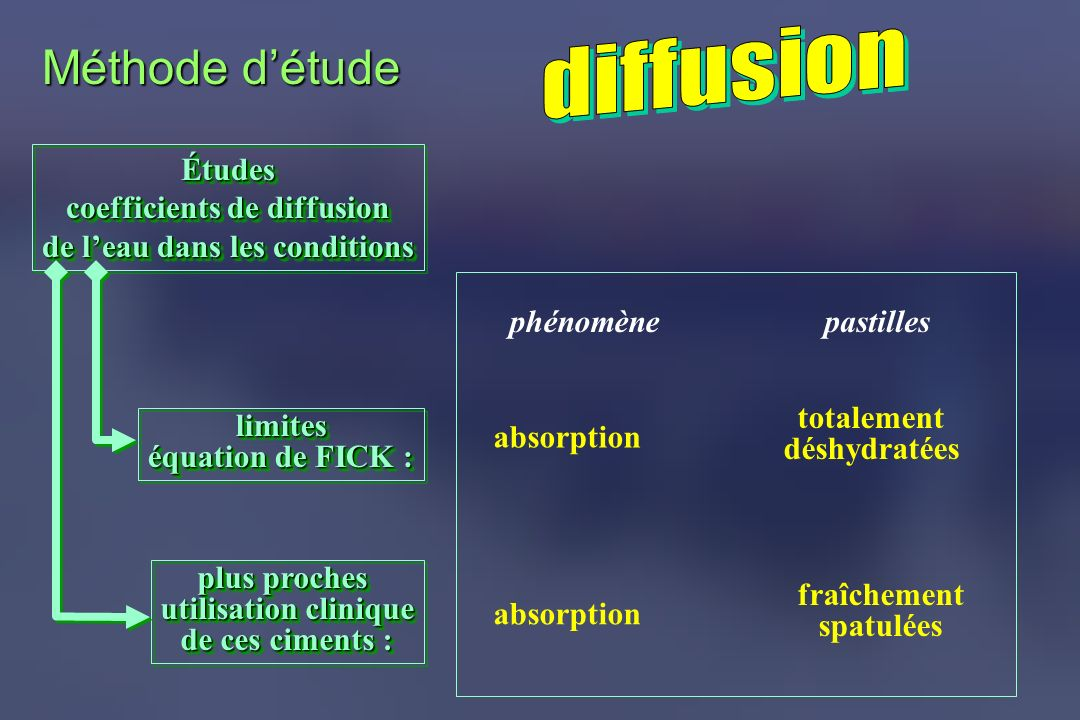 coefficients de diffusion de l'eau dans les conditions
