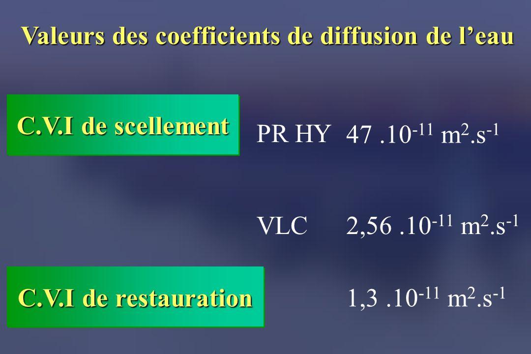 Valeurs des coefficients de diffusion de l'eau