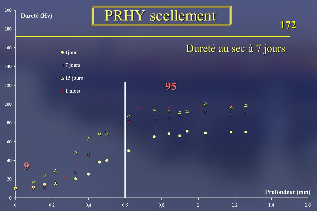 PRHY scellement 172 Dureté au sec à 7 jours 95 9
