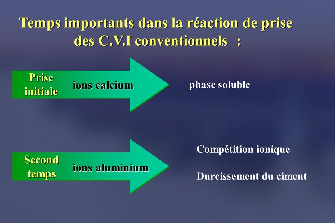 Temps importants dans la réaction de prise des C.V.I conventionnels :